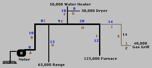 natural gas pipe line sizing chart